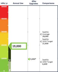 energy audit scorecard, west seattle